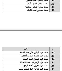 جدول رقم 3